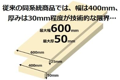 製品表面における大腸菌・黄色ブドウ球菌の増殖を99%以上抑制