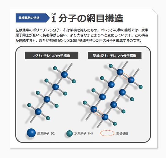 架橋素材の特徴 その1 分子の網目構造