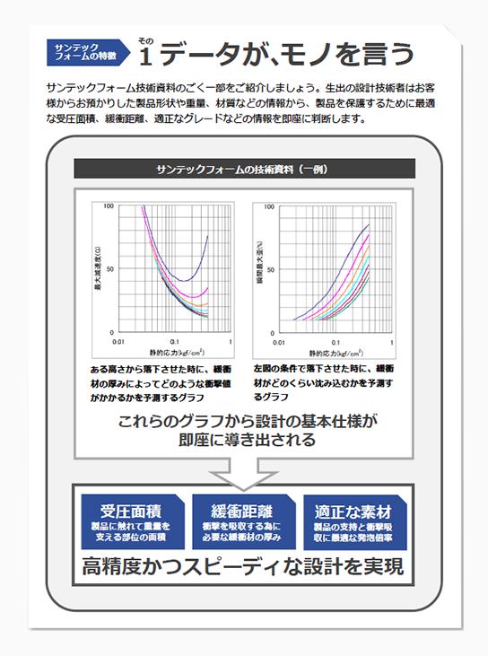 サンテックフォームの特徴 その1 データが、モノを言う